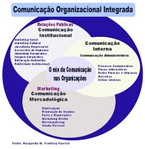 Comunicação Integrada o que é e como fazer